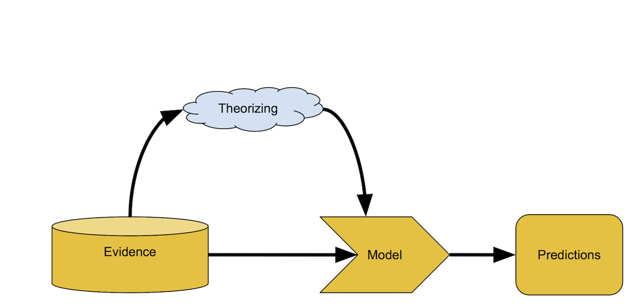 A simple model-building process.