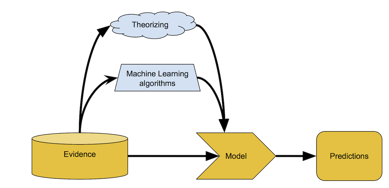 Building a model with the help of machine learning.