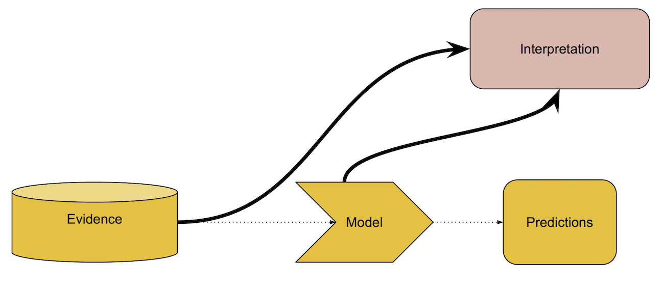 Once you've built a model that works reasonably well, you can interpret it in conjunction with your evidence.