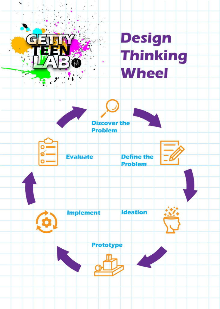 The Design Thinking Wheel diagram shows a cycle from discovering a problem, developing solutions, evaluating, and starting again.