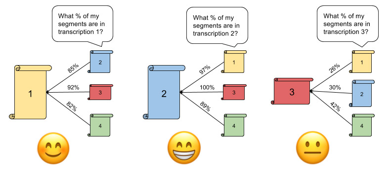 A diagram shows three document each compared to each other with a percentage of similarity to the others. Happy and sad faces show which are most similar to others.