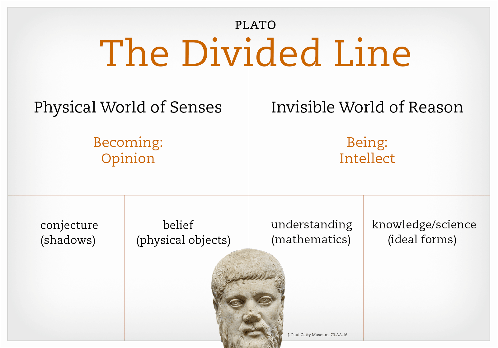 Word diagram of Plato's divided line, with an inset of a bust of Plato himself
