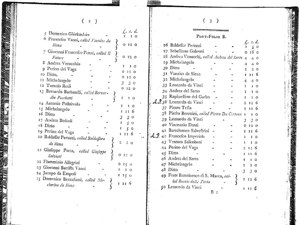 "A photocopied image of two pages from a sales catalog that shows lot numbers with artist names and numbers in three columns labeled with the symbol for pound sterling, ""s."", and ""d."""
