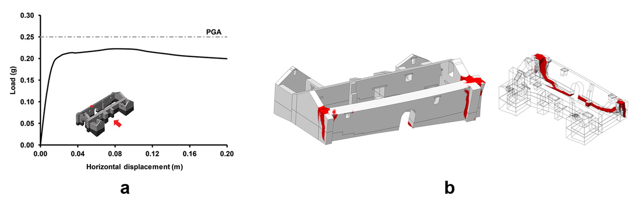 Left, a graph shows that with just a small amount of horizontal displacement, the load on a building increases rapidly and then levels off. ON the right are wireframe illustrations of a building highlighting stress points.