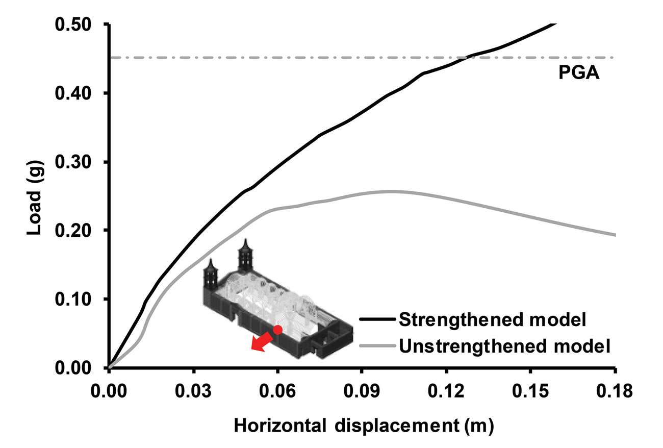 A graph shows that with increased horizontal displacement, a strengthened model supports increased lateral load while the unstrengthened model load diminishes over .1 meters of horizontal displacement.