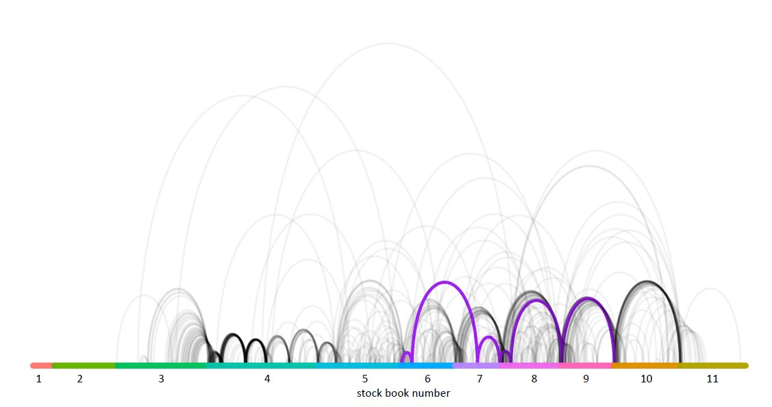 """A graphic visualization with a bar across the bottom numbered 1 through 11 and labeled """"stock book number."""" Arcs of various sizes connect spots along the line and six arcs are highlighted in purple."""