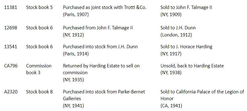 A table showing 5 periods of ownership for a painting including the serial number, the stock book volume, the seller and the purchaser.