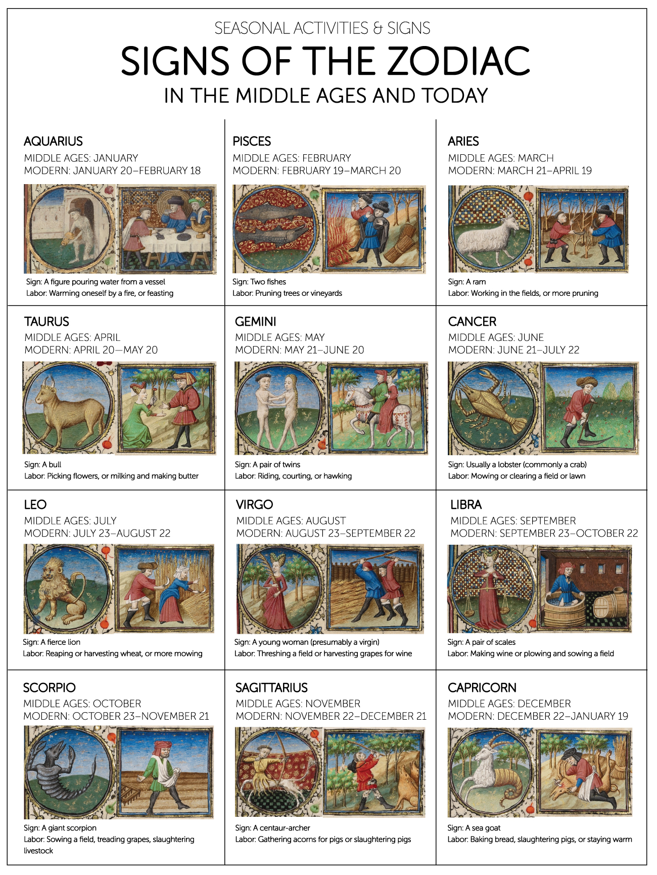 Zodiac Chart: Aquarius: a figure pouring water from a vessel; labor: warming oneself by a fire, or feasting (Middle Ages: January; modern: January 20 to February 18). Pisces: two fishes; labor: pruning trees or vineyards (Middle Ages: February; modern: February 19 to March 20). Aries: a ram; labor: digging, working in the fields, or more pruning (Middle Ages: March; modern: March 21 to April 19). Taurus: a bull; labor: picking flowers, hawking, or milking and making butter (Middle Ages: April; modern: April 20 to May 20). Gemini: a pair of twins; labor: riding, courting, or more hawking (Middle Ages: May; modern: May 21 to June 20). Cancer: usually a lobster (but more commonly identified as a crab); labor: mowing or clearing a field or lawn (Middle Ages: June; modern: June 21 to July 22). Leo: a fierce lion; labor: reaping or harvesting wheat, or more mowing (Middle Ages: July; modern: July 23 to August 22). Virgo: a young woman (presumably a virgin); labor: threshing a field or harvesting grapes for wine (Middle Ages: August; modern: August 23 to September 22). Libra: a pair of scales (for balancing or measuring weight, in economic or legal terms); labor: making wine or plowing and sowing a field (Middle Ages: September; modern: September 23 to October 22). Scorpio: a giant scorpion; labor: sowing a field, treading grapes, or slaughtering livestock (Middle Ages: October; modern: October 23 to November 21). Sagittarius: a centaur-archer; labor: gathering acorns for pigs or slaughtering pigs (Middle Ages: November; modern: November 22 to December 21).