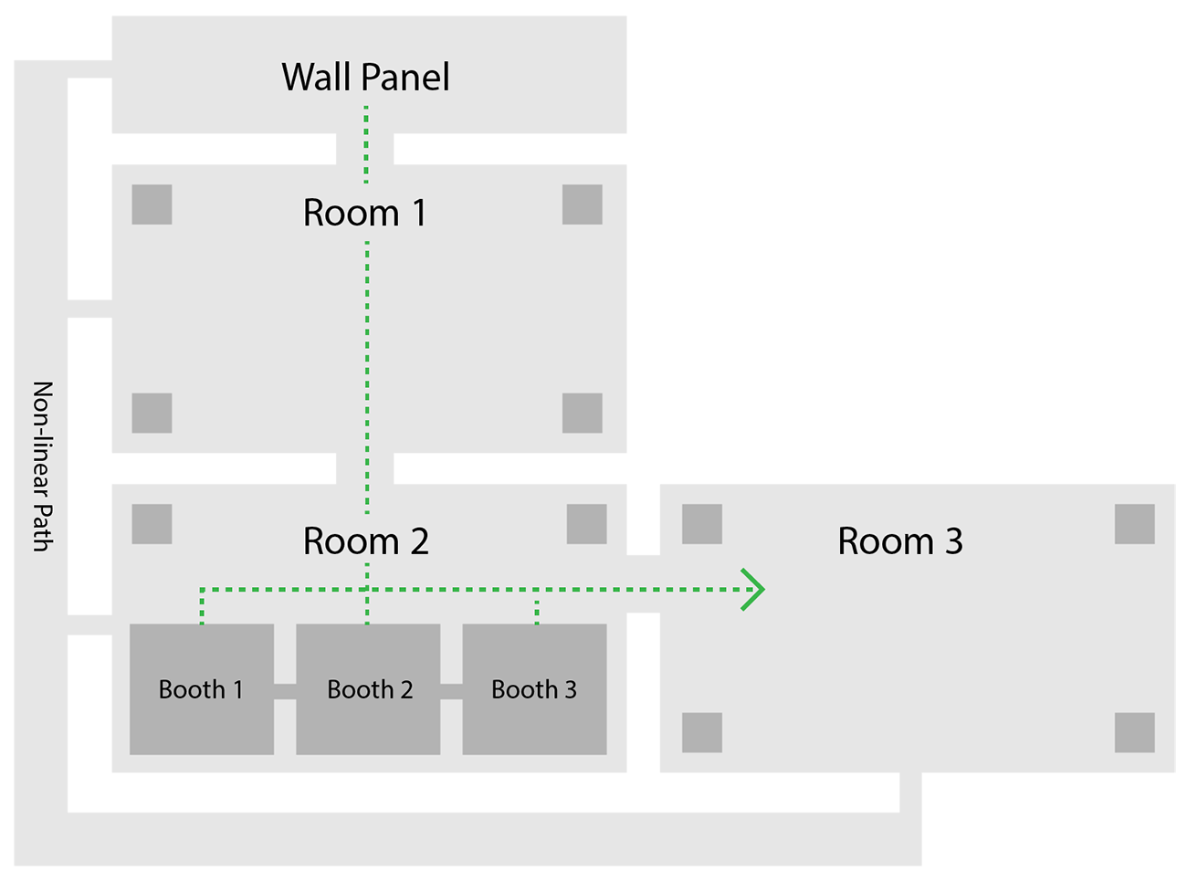 A graphic layout showing a wall panel at the top; room one below it; room two below that, containing three booths; and room three to the right of that.